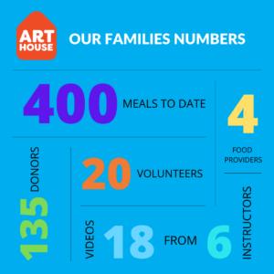 arthouse families