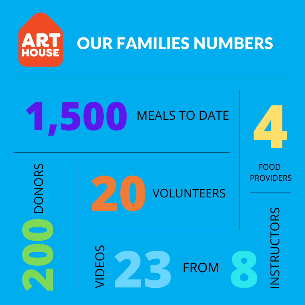 ArtHouse Oakville Feeding Families