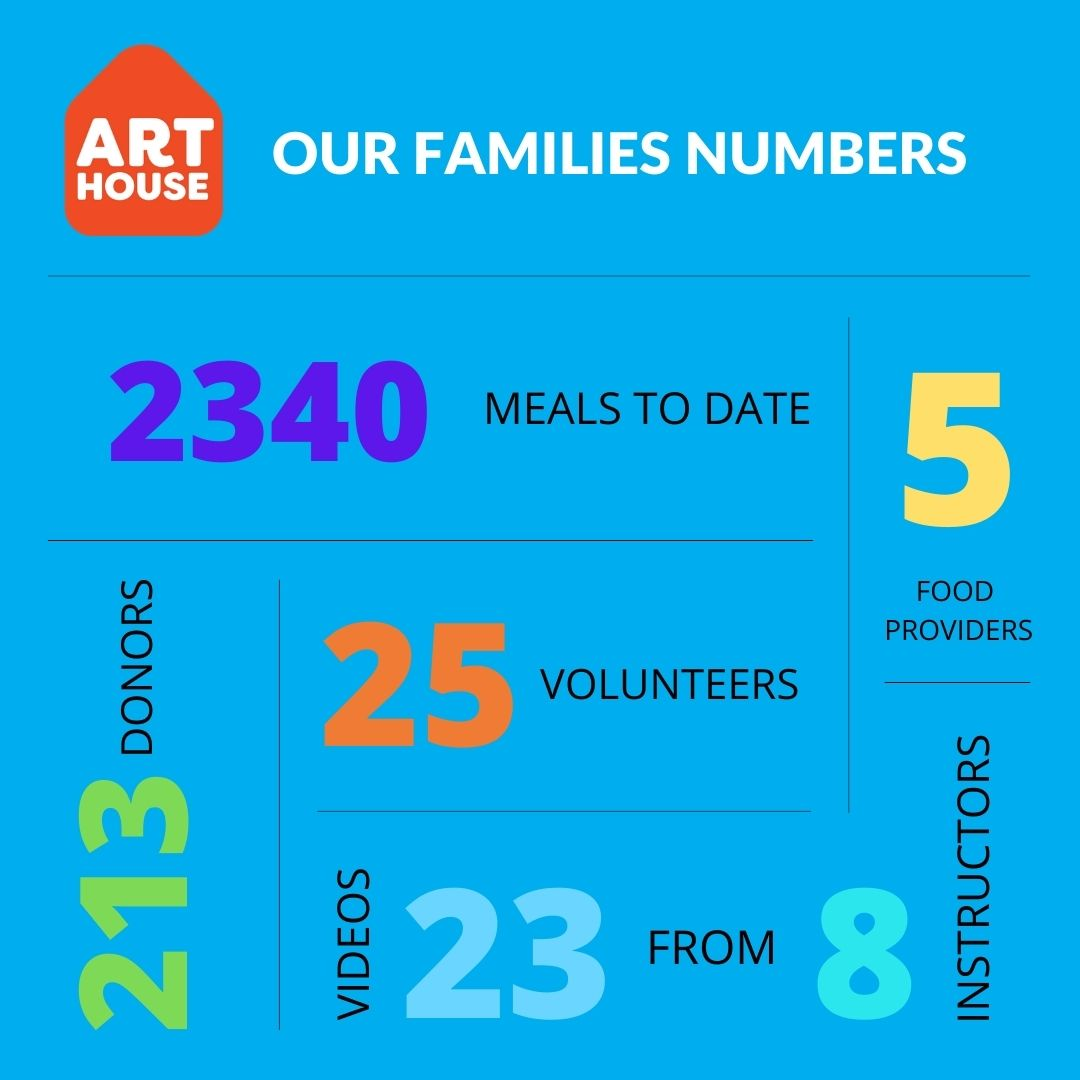 ArtHouse Families Campaign FB _IG Post Graphics