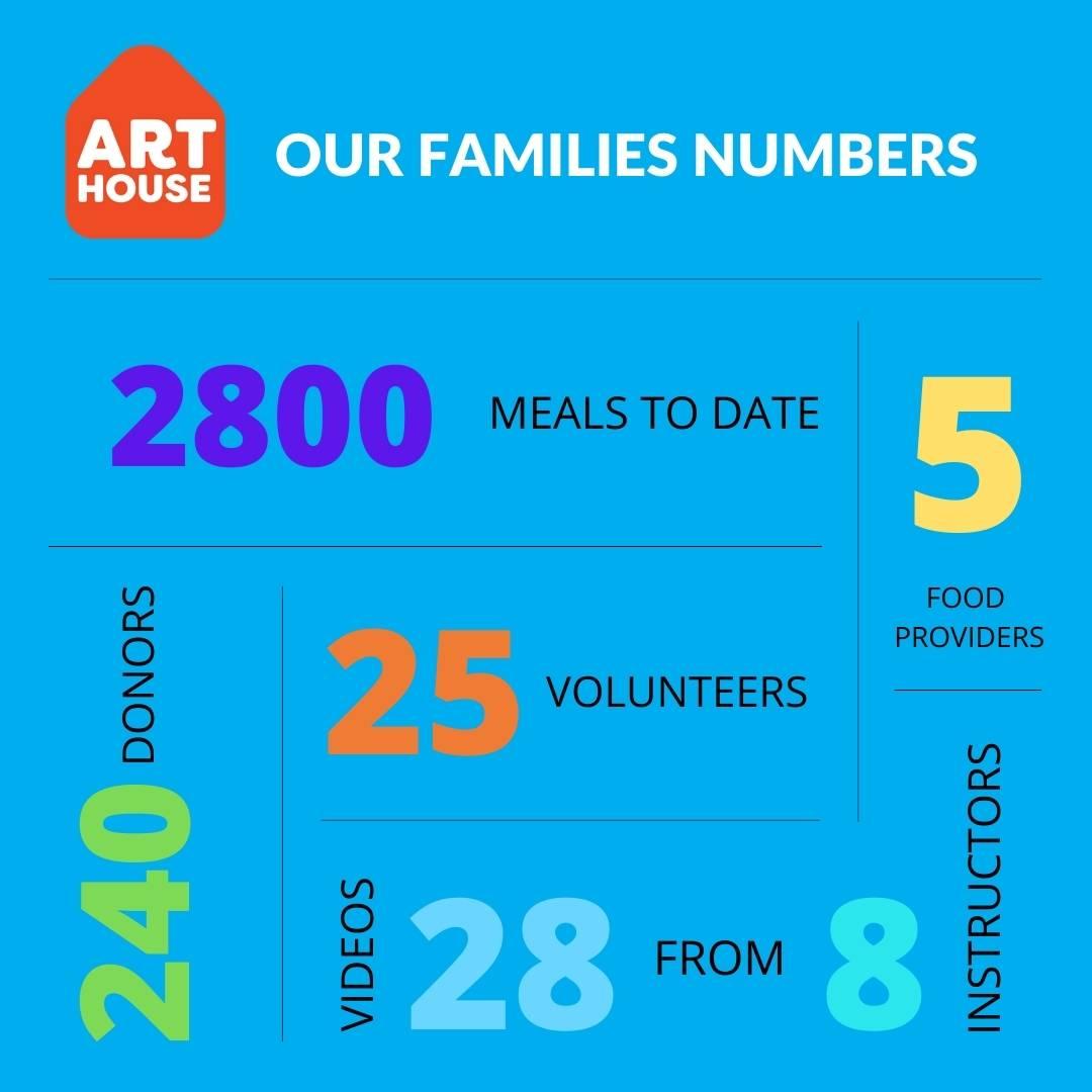 ArtHouse Feeding Families